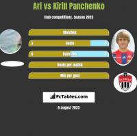 Ari vs Kirill Panchenko h2h player stats