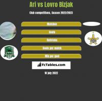 Ari vs Lovro Bizjak h2h player stats