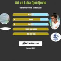 Ari vs Luka Djordjevic h2h player stats
