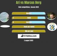 Ari vs Marcus Berg h2h player stats