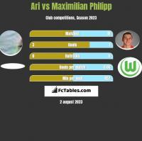Ari vs Maximilian Philipp h2h player stats