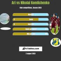 Ari vs Nikolai Komliczenko h2h player stats