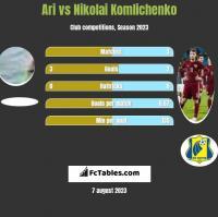 Ari vs Nikolai Komlichenko h2h player stats
