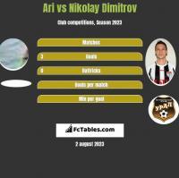 Ari vs Nikolay Dimitrov h2h player stats