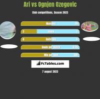 Ari vs Ognjen Ozegovic h2h player stats