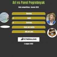Ari vs Pavel Pogrebnyak h2h player stats