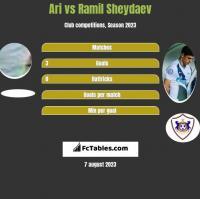 Ari vs Ramil Sheydaev h2h player stats