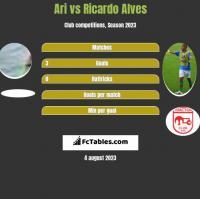 Ari vs Ricardo Alves h2h player stats