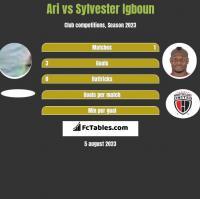 Ari vs Sylvester Igboun h2h player stats
