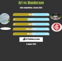 Ari vs Wanderson h2h player stats