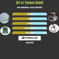Ari vs Younes Namli h2h player stats