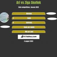 Ari vs Ziga Skoflek h2h player stats