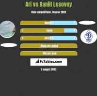 Ari vs Daniil Lesovoy h2h player stats