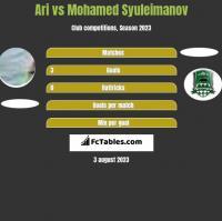 Ari vs Mohamed Syuleimanov h2h player stats