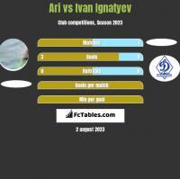 Ari vs Ivan Ignatyev h2h player stats