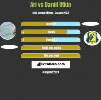 Ari vs Daniil Utkin h2h player stats