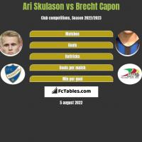 Ari Skulason vs Brecht Capon h2h player stats