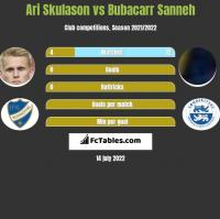 Ari Skulason vs Bubacarr Sanneh h2h player stats