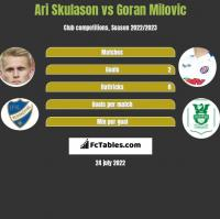 Ari Skulason vs Goran Milovic h2h player stats