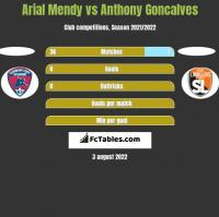 Arial Mendy vs Anthony Goncalves h2h player stats