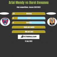 Arial Mendy vs Durel Avounou h2h player stats