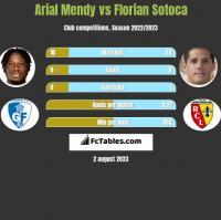 Arial Mendy vs Florian Sotoca h2h player stats