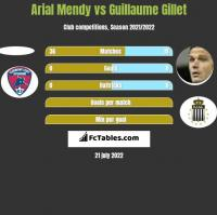 Arial Mendy vs Guillaume Gillet h2h player stats
