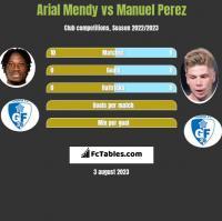Arial Mendy vs Manuel Perez h2h player stats