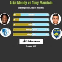 Arial Mendy vs Tony Mauricio h2h player stats