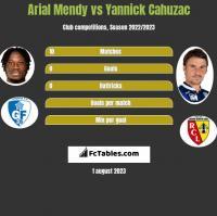 Arial Mendy vs Yannick Cahuzac h2h player stats