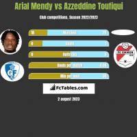 Arial Mendy vs Azzeddine Toufiqui h2h player stats
