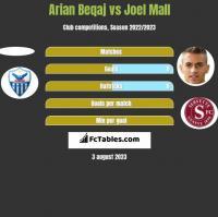 Arian Beqaj vs Joel Mall h2h player stats
