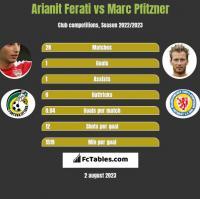 Arianit Ferati vs Marc Pfitzner h2h player stats