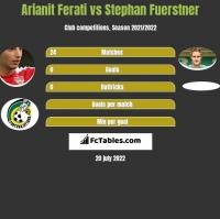Arianit Ferati vs Stephan Fuerstner h2h player stats