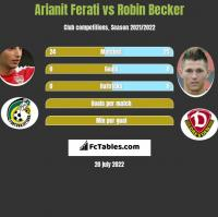 Arianit Ferati vs Robin Becker h2h player stats