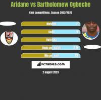 Aridane vs Bartholomew Ogbeche h2h player stats
