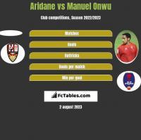 Aridane vs Manuel Onwu h2h player stats