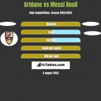 Aridane vs Messi Bouli h2h player stats