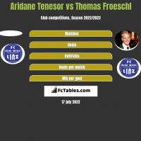 Aridane Tenesor vs Thomas Froeschl h2h player stats