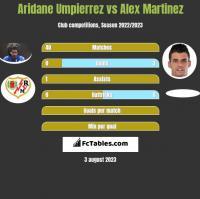 Aridane Umpierrez vs Alex Martinez h2h player stats