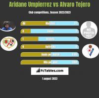 Aridane Umpierrez vs Alvaro Tejero h2h player stats