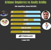 Aridane Umpierrez vs Anaitz Arbilla h2h player stats