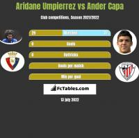 Aridane Umpierrez vs Ander Capa h2h player stats