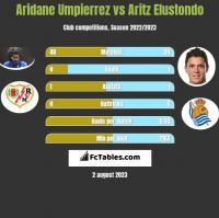 Aridane Umpierrez vs Aritz Elustondo h2h player stats