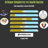 Aridane Umpierrez vs David Garcia h2h player stats