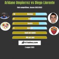 Aridane Umpierrez vs Diego Llorente h2h player stats