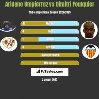 Aridane Umpierrez vs Dimitri Foulquier h2h player stats