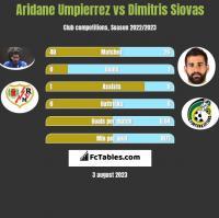 Aridane Umpierrez vs Dimitris Siovas h2h player stats