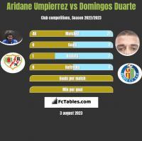 Aridane Umpierrez vs Domingos Duarte h2h player stats