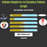 Aridane Umpierrez vs Escudero Palomo Sergio h2h player stats